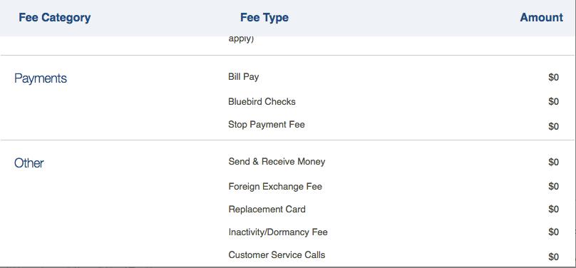 """Walmart Bluebird fees"""